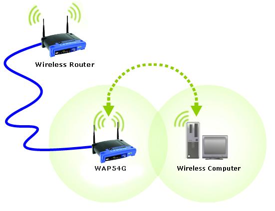 Router-a-signál