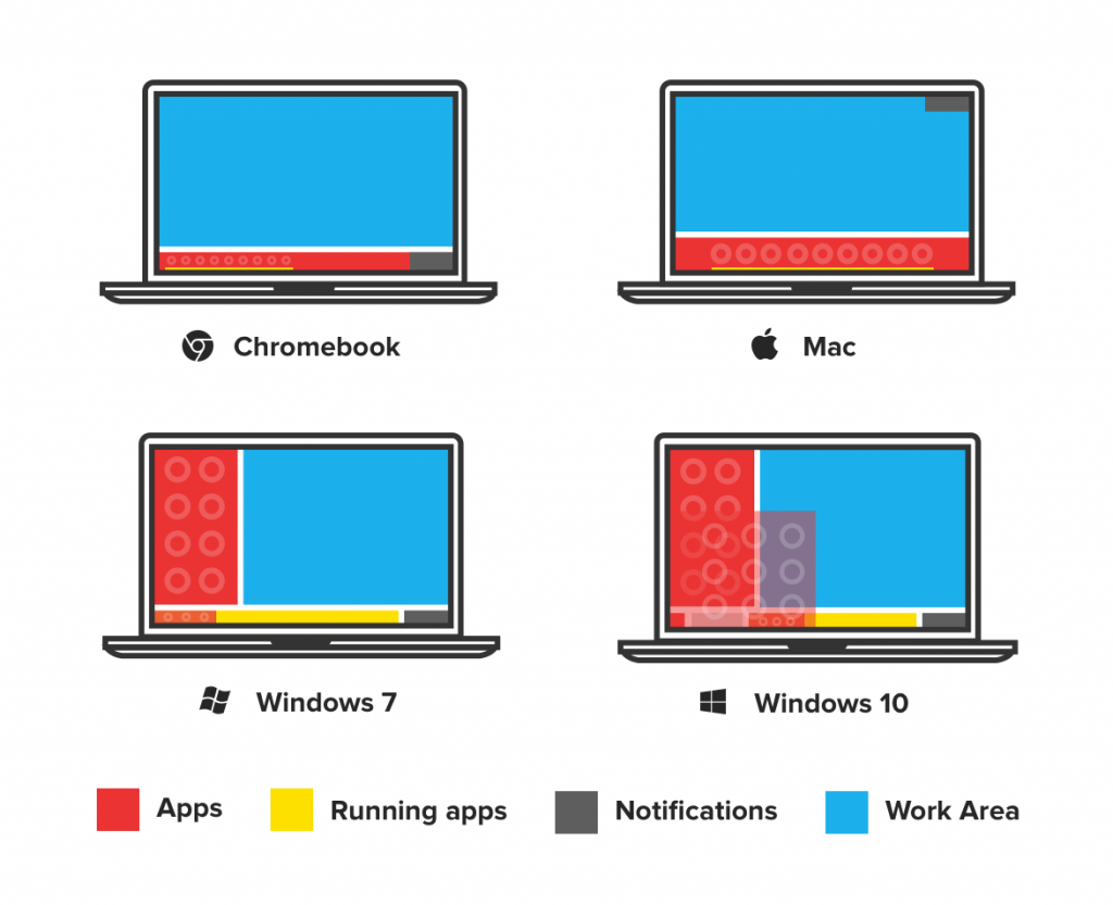 Windows vs. MacOSvs. Chrome OS