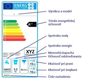 práčky -energetický-štítok