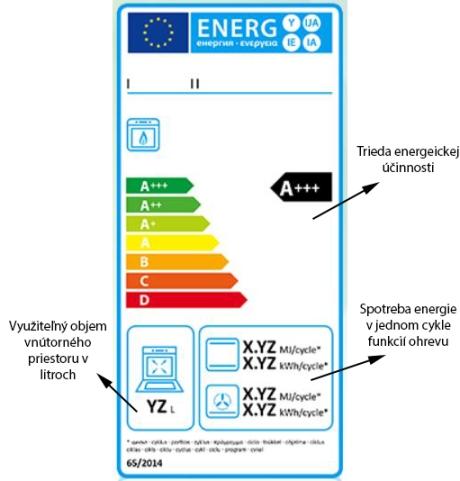 energetický štítok rúra