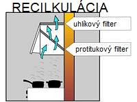 Recirkulačný-digestor