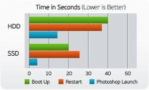 HDD-SDD-rýchlosť