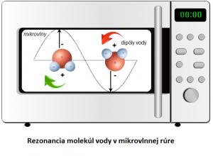 princíp- fungovania -mikrovlnky