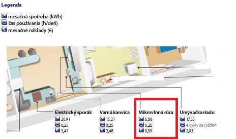 mikrovlnná - rúra -spotreba