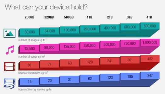 Kapacita disků